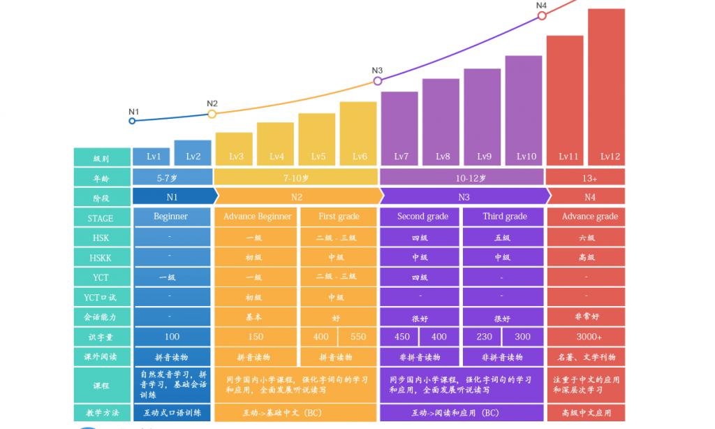 Chinese Language Test Chart